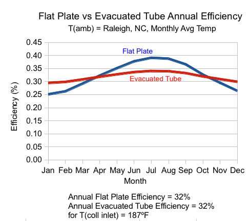 Figure 3. Twelve month efficiency comparison between a flat plate and ...
