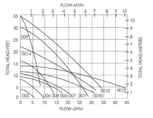 Solar Hot Water Systems - Pump Curve